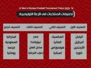 عاجل.. سيناريو قرعة أولمبياد طوكيو 2020